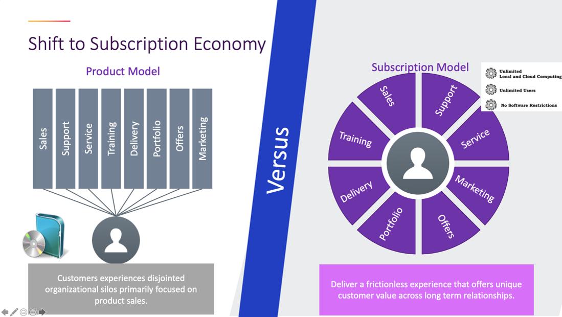 Subscriptions Economy Flex