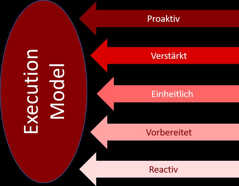 Maturity Execution Model