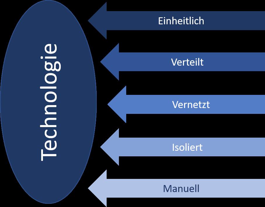Maturity Technologie