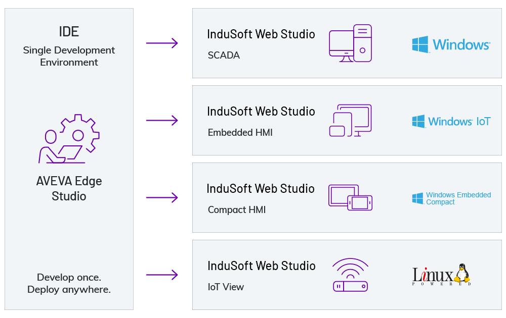indusoft-web-studio-diagram-1000x630-10-20