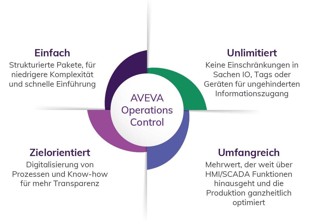 AVEVA Flex Operations Bundles 4 quadranten