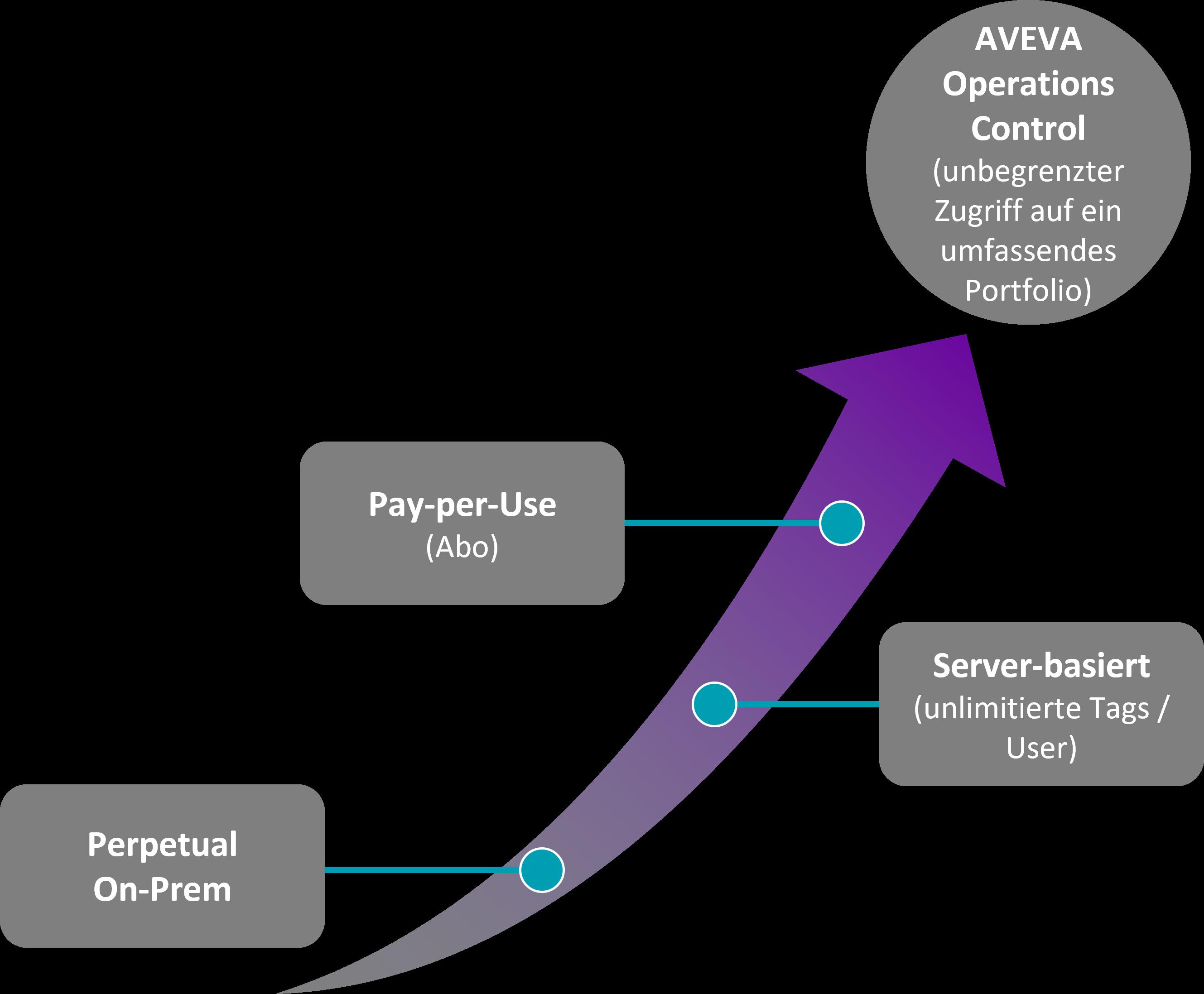 AVEVA Operations Control Blog 2
