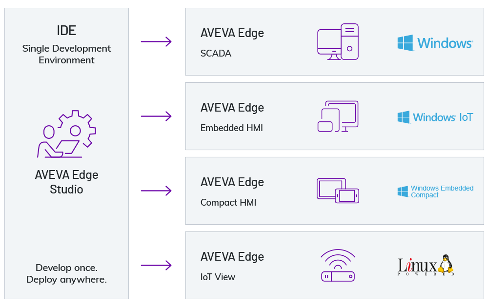 AVEVA_Edge_Studio_Diagram_1000x630_05-20